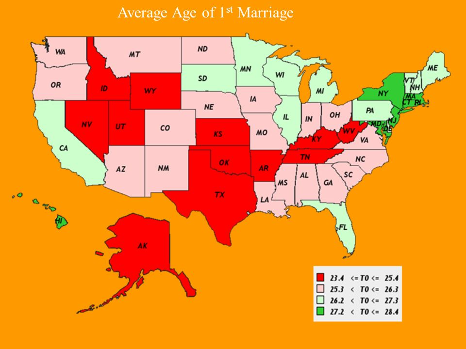Average Age of 1 st Marriage