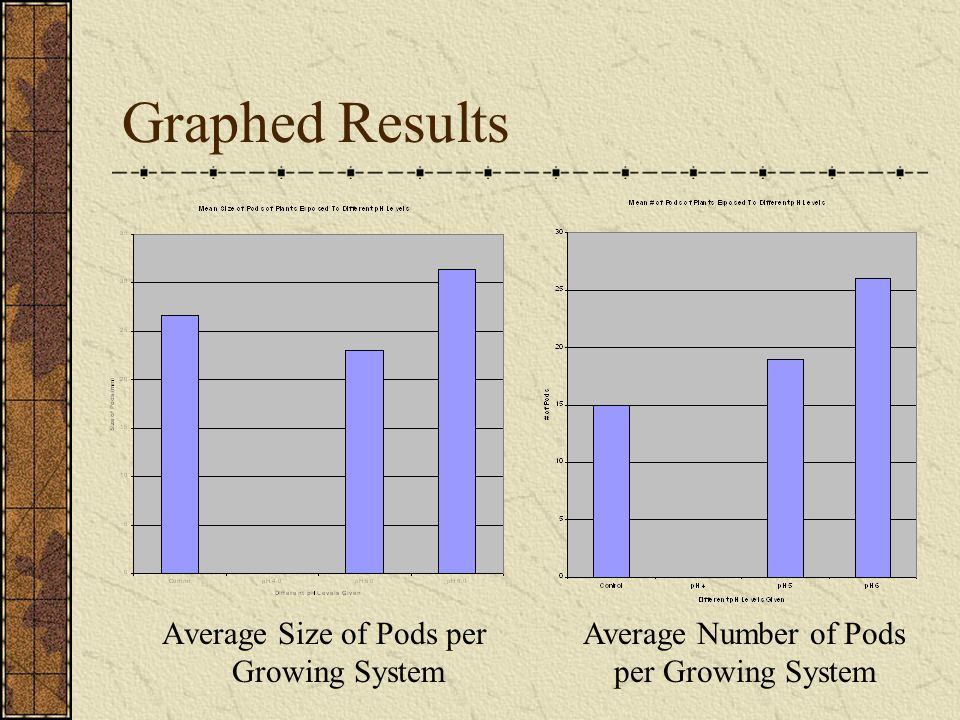 Graphed Results Average Number of Pods per Growing System Average Size of Pods per Growing System