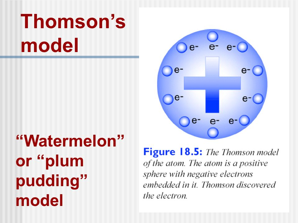 Thomsons model Watermelon or plum pudding model