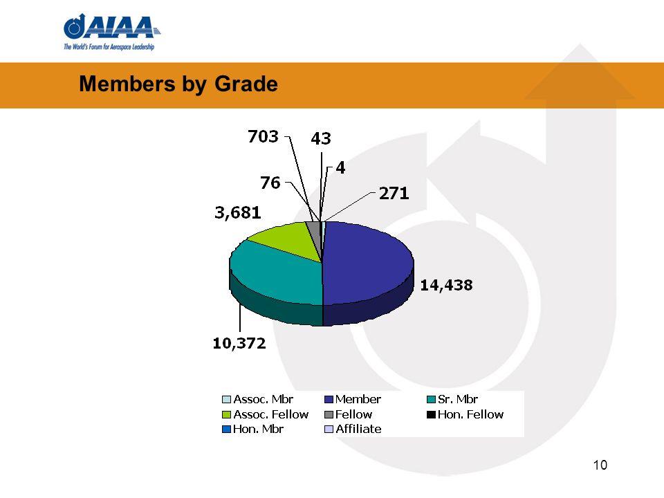 10 Members by Grade