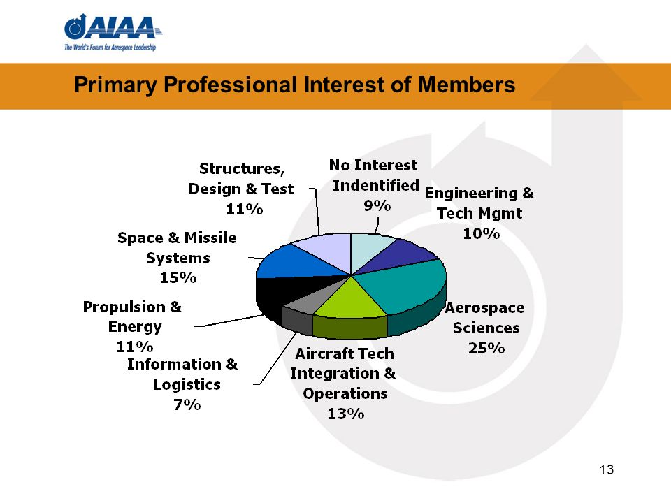 13 Primary Professional Interest of Members