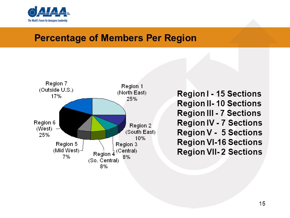 15 Percentage of Members Per Region Region I - 15 Sections Region II- 10 Sections Region III - 7 Sections Region IV - 7 Sections Region V - 5 Sections Region VI-16 Sections Region VII- 2 Sections