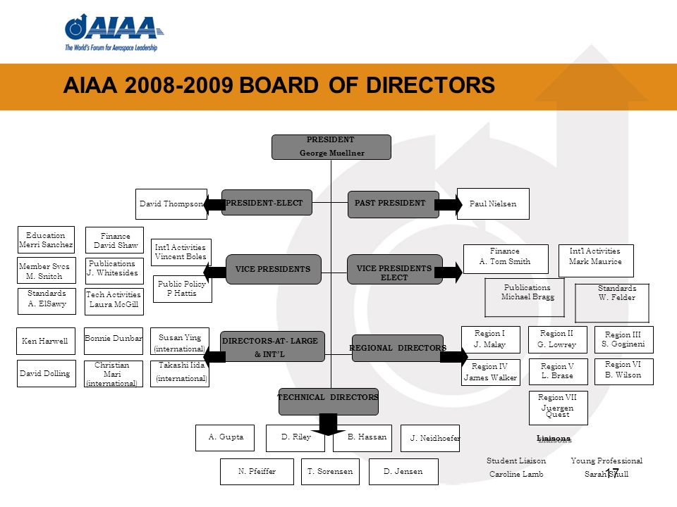 17 AIAA BOARD OF DIRECTORS PRESIDENT George Muellner VICE PRESIDENTS ELECT PAST PRESIDENT PRESIDENT-ELECT VICE PRESIDENTS TECHNICAL DIRECTORS Intl Activities Vincent Boles Public Policy P Hattis Member Svcs M.