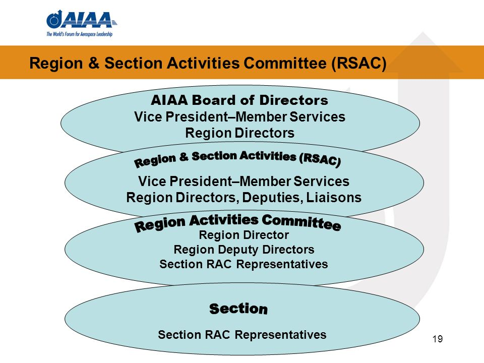 19 Region & Section Activities Committee (RSAC) AIAA Board of Directors Vice President–Member Services Region Directors Vice President–Member Services Region Directors, Deputies, Liaisons Region Director Region Deputy Directors Section RAC Representatives