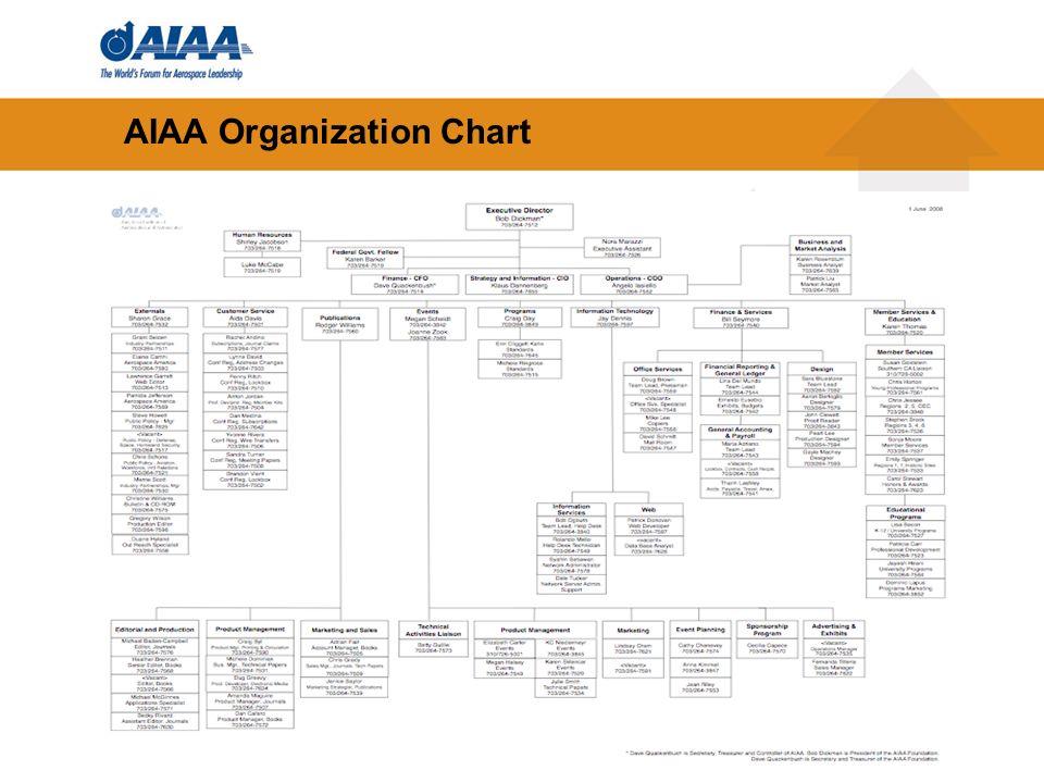 31 AIAA Organization Chart