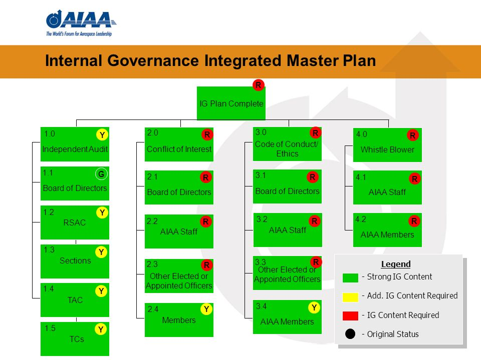 33 Internal Governance Integrated Master Plan IG Plan Complete Whistle Blower Code of Conduct/ Ethics Conflict of Interest Independent Audit Board of Directors RSAC Board of Directors AIAA Staff Other Elected or Appointed Officers Board of Directors AIAA Staff AIAA Members AIAA Staff AIAA Members Sections TAC TCs Members Other Elected or Appointed Officers Y Y Y Y Y Y Y G R R R R R R R R R R R R Legend - Strong IG Content - Add.