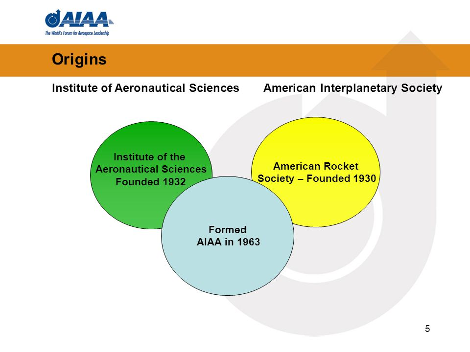 5 Origins American Rocket Society – Founded 1930 Institute of the Aeronautical Sciences Founded 1932 Formed AIAA in 1963 Institute of Aeronautical SciencesAmerican Interplanetary Society