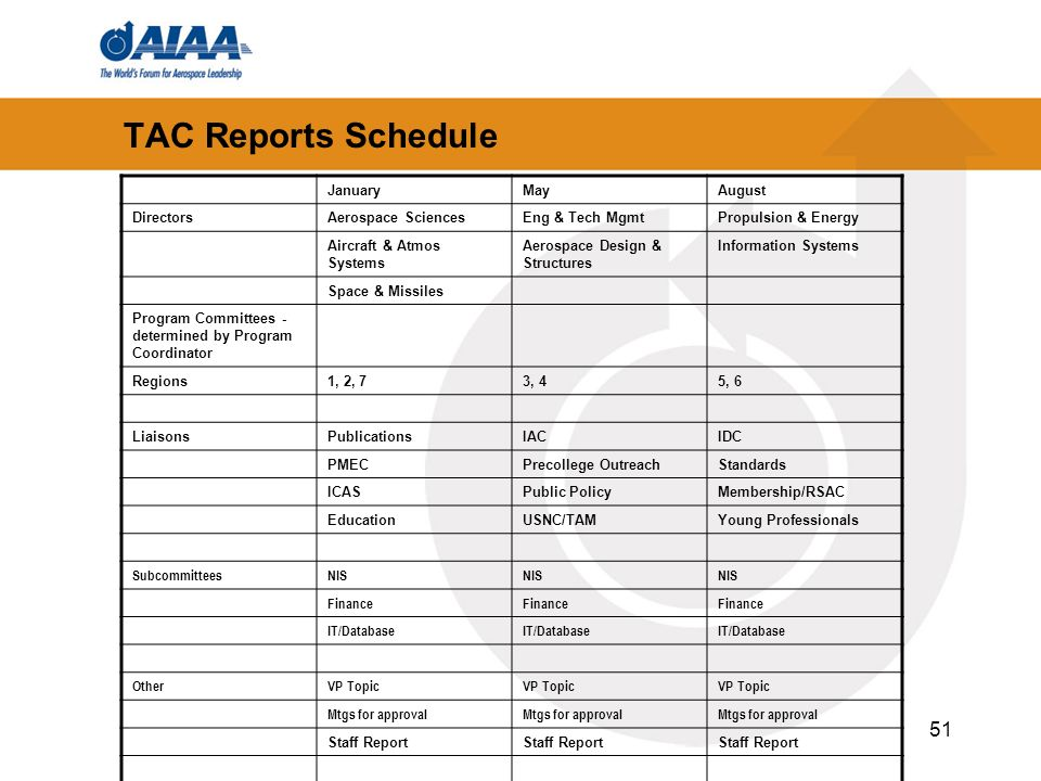 51 TAC Reports Schedule JanuaryMayAugust DirectorsAerospace SciencesEng & Tech MgmtPropulsion & Energy Aircraft & Atmos Systems Aerospace Design & Structures Information Systems Space & Missiles Program Committees - determined by Program Coordinator Regions1, 2, 73, 45, 6 LiaisonsPublicationsIACIDC PMECPrecollege OutreachStandards ICASPublic PolicyMembership/RSAC EducationUSNC/TAMYoung Professionals SubcommitteesNIS Finance IT/Database OtherVP Topic Mtgs for approval Staff Report