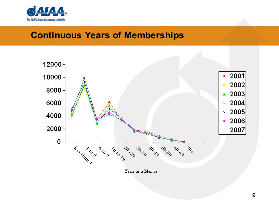 9 Continuous Years of Memberships