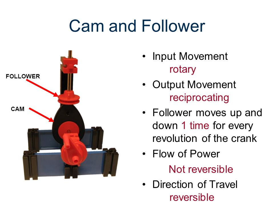Cam and Follower Input Movement rotary Output Movement reciprocating Follower moves up and down 1 time for every revolution of the crank Flow of Power