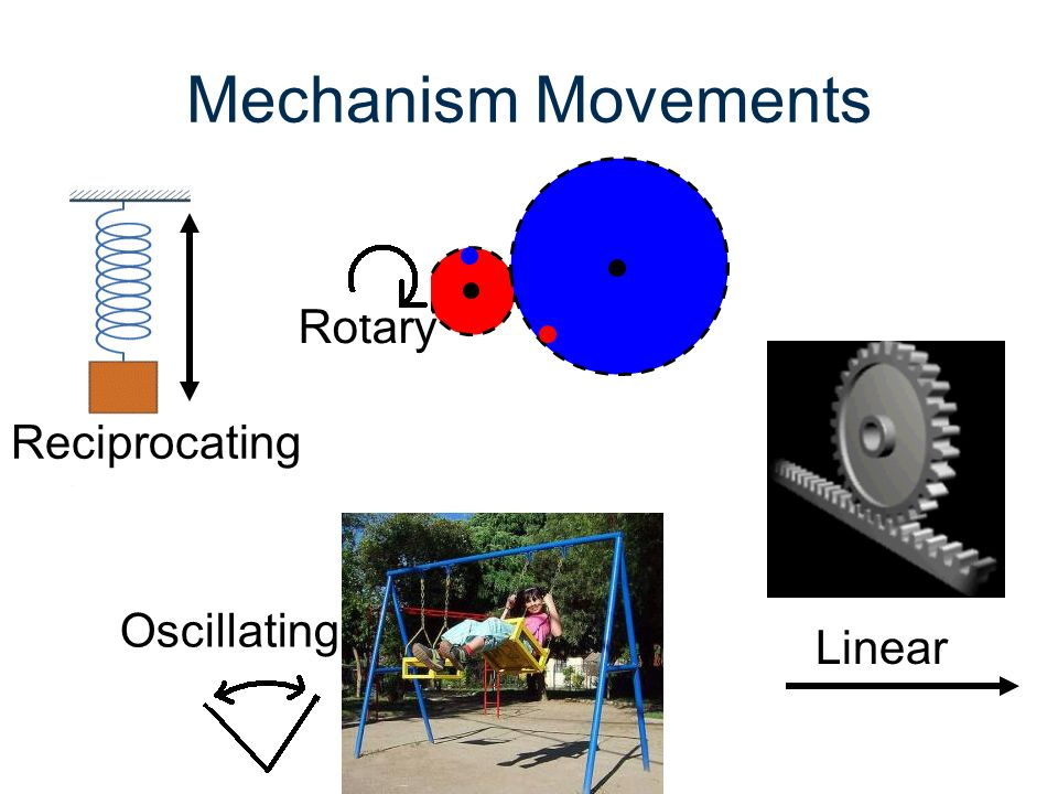 Cam and Follower Input Movement rotary Output Movement reciprocating Follower moves up and down 1 time for every revolution of the crank Flow of Power Not reversible Direction of Travel reversible CAM FOLLOWER