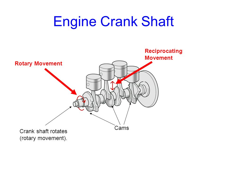 Engine Crank Shaft Crank shaft rotates (rotary movement). Rotary Movement Reciprocating Movement Cams
