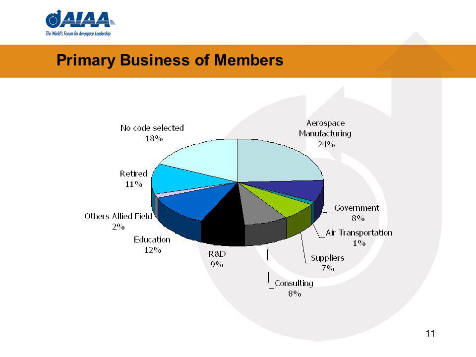11 Primary Business of Members