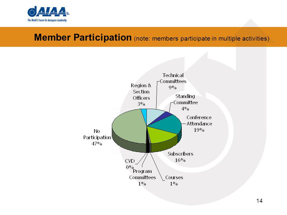 Member Participation (note: members participate in multiple activities) 14