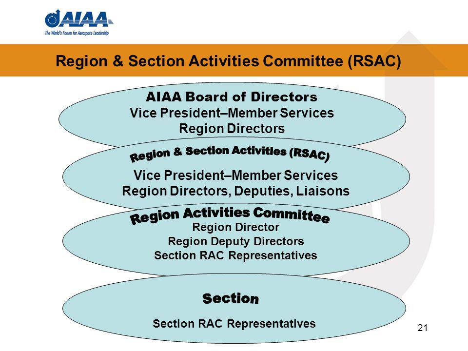 21 Region & Section Activities Committee (RSAC) AIAA Board of Directors Vice President–Member Services Region Directors Vice President–Member Services Region Directors, Deputies, Liaisons Region Director Region Deputy Directors Section RAC Representatives