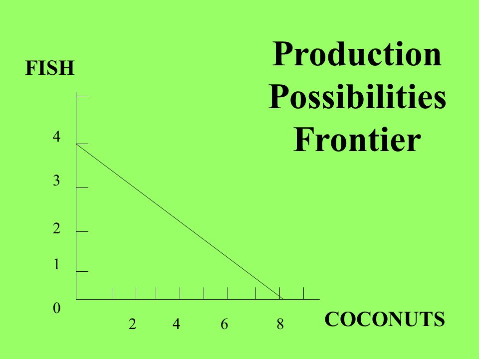 FISH COCONUTS 4 4 Production Possibilities Frontier 3 2 1 0 862