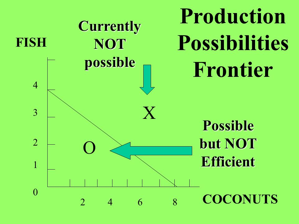FISH COCONUTS 4 4 Production Possibilities Frontier 3 2 1 0 862 X O Currently NOT possible Possible but NOT Efficient