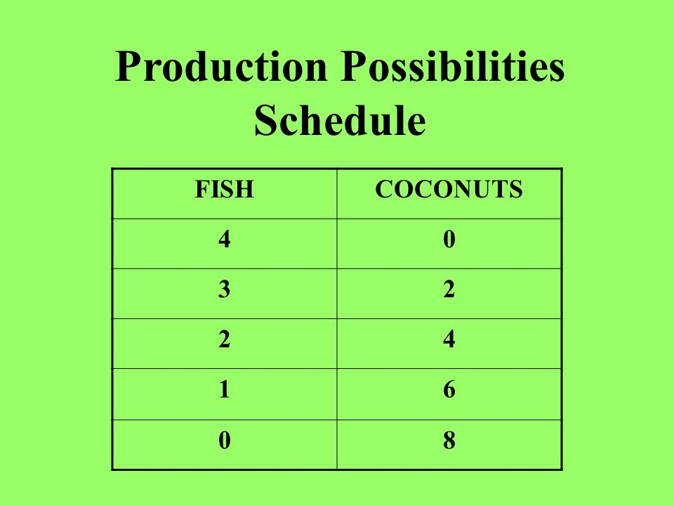 FISHCOCONUTS 40 32 24 16 08 Production Possibilities Schedule