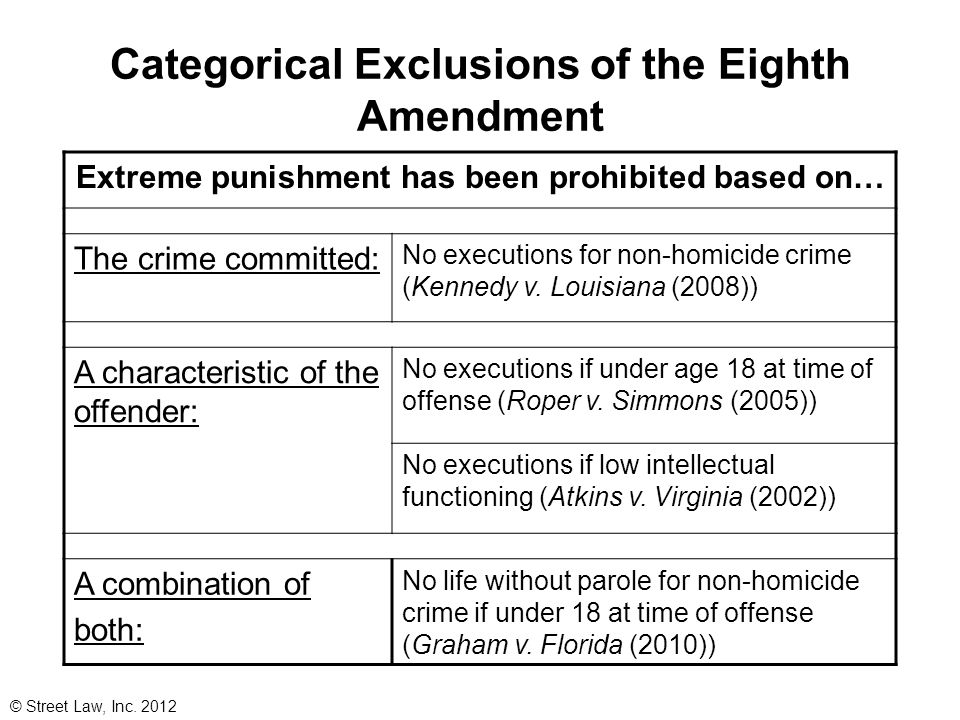 Categorical Exclusions of the Eighth Amendment Extreme punishment has been prohibited based on… The crime committed: No executions for non-homicide cr