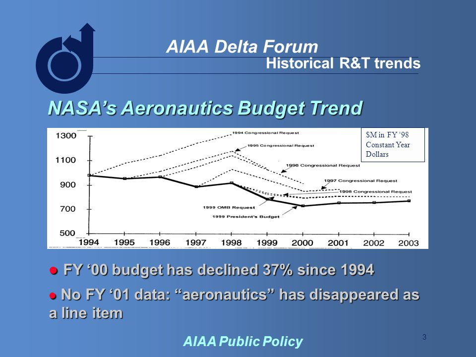 3 AIAA Delta Forum AIAA Public Policy Historical R&T trends NASAs Aeronautics Budget Trend FY 00 budget has declined 37% since 1994 FY 00 budget has declined 37% since 1994 No FY 01 data: aeronautics has disappeared as a line item No FY 01 data: aeronautics has disappeared as a line item $M in FY 98 Constant Year Dollars