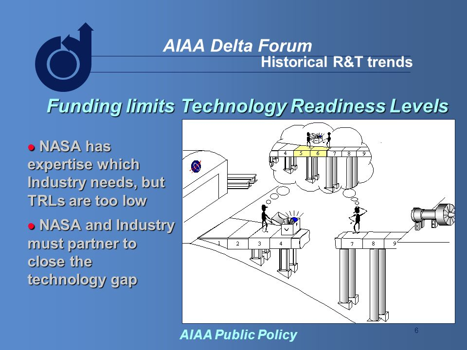 6 AIAA Delta Forum AIAA Public Policy Historical R&T trends Funding limits Technology Readiness Levels NASA has expertise which Industry needs, but TRLs are too low NASA has expertise which Industry needs, but TRLs are too low NASA and Industry must partner to close the technology gap NASA and Industry must partner to close the technology gap