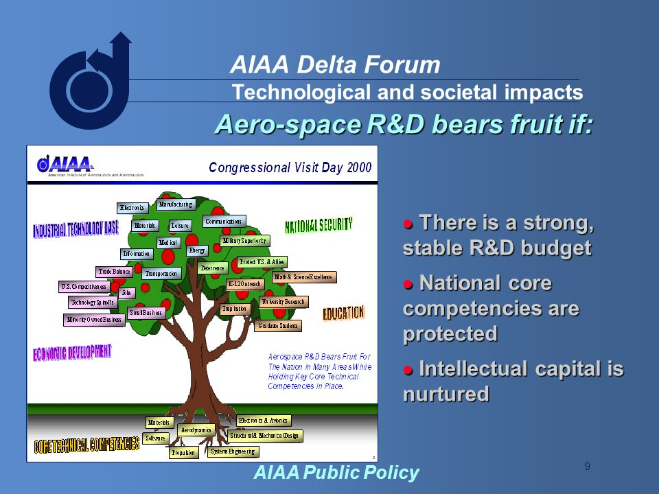 9 AIAA Delta Forum AIAA Public Policy Technological and societal impacts Aero-space R&D bears fruit if: There is a strong, stable R&D budget There is a strong, stable R&D budget National core competencies are protected National core competencies are protected Intellectual capital is nurtured Intellectual capital is nurtured