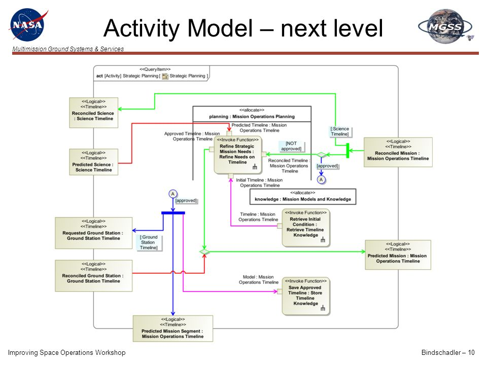 Multimission Ground Systems & Services Improving Space Operations WorkshopBindschadler – 10 Activity Model – next level
