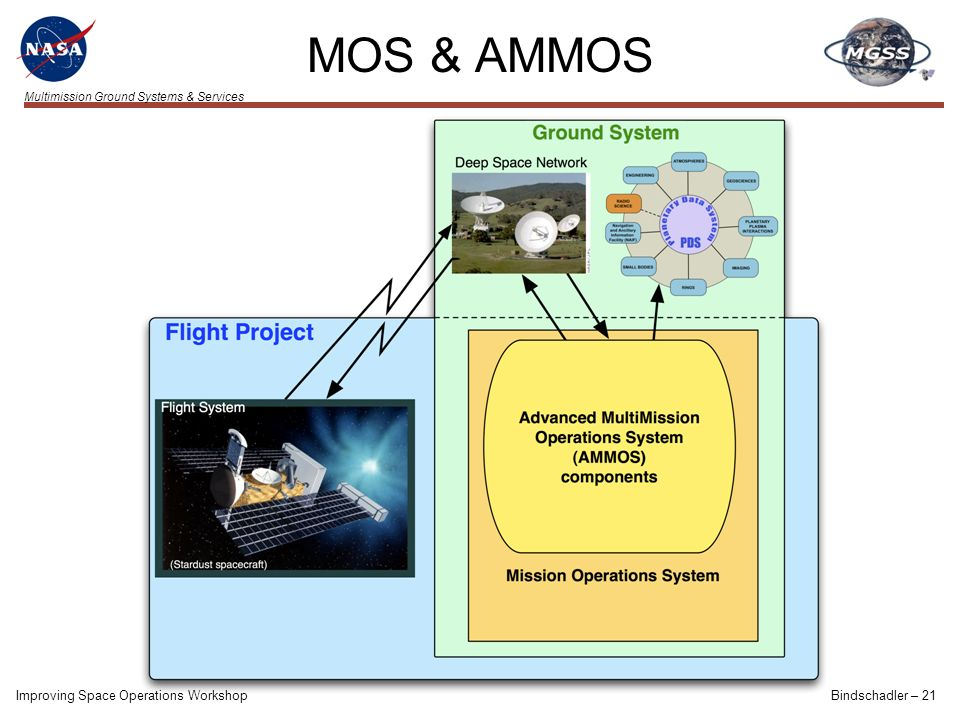 Multimission Ground Systems & Services MOS & AMMOS Improving Space Operations WorkshopBindschadler – 21