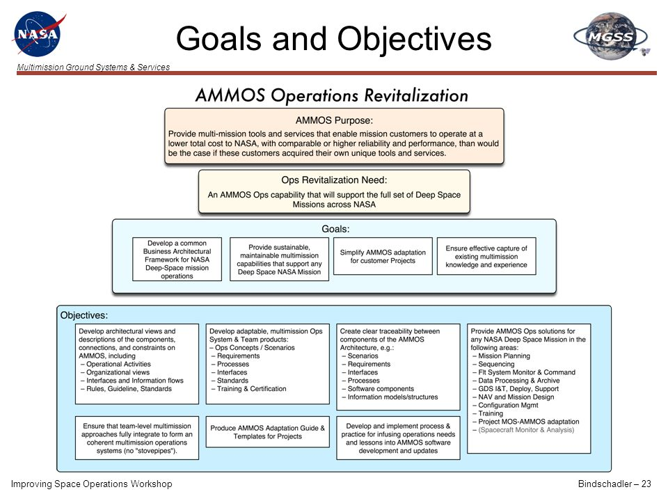Multimission Ground Systems & Services Improving Space Operations WorkshopBindschadler – 23 Goals and Objectives