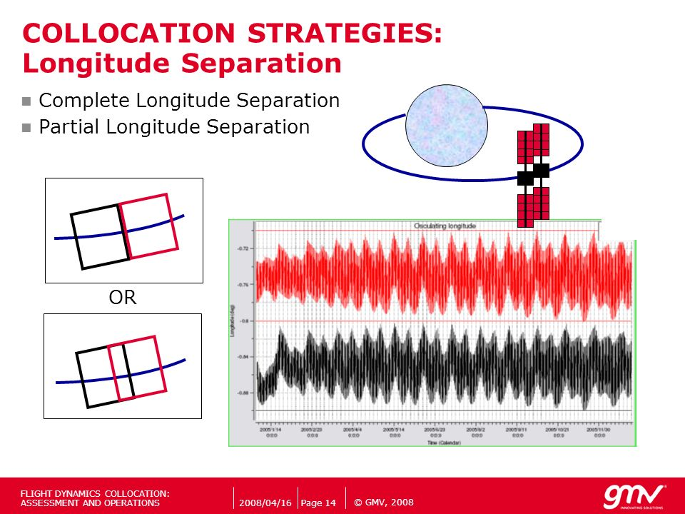 © GMV, 2008 Complete Longitude Separation Partial Longitude Separation COLLOCATION STRATEGIES: Longitude Separation 2008/04/16Page 14 FLIGHT DYNAMICS