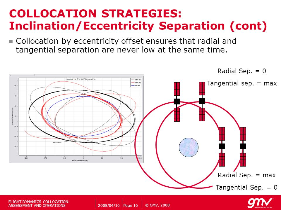 © GMV, 2008 Collocation by eccentricity offset ensures that radial and tangential separation are never low at the same time. Radial Sep. = 0 Tangentia