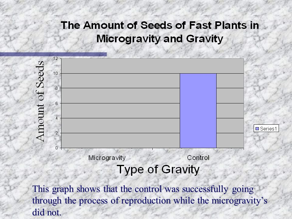 This graph shows that the control was successfully going through the process of reproduction while the microgravitys did not.