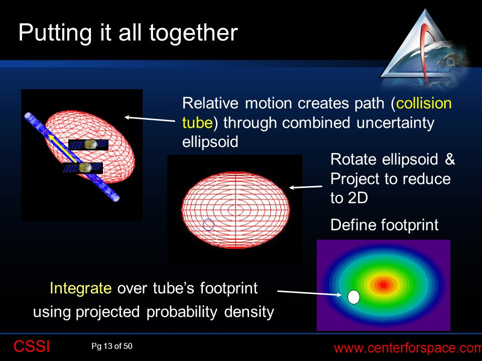 Pg 13 of 50 www.centerforspace.com CSSI Putting it all together Relative motion creates path (collision tube) through combined uncertainty ellipsoid R