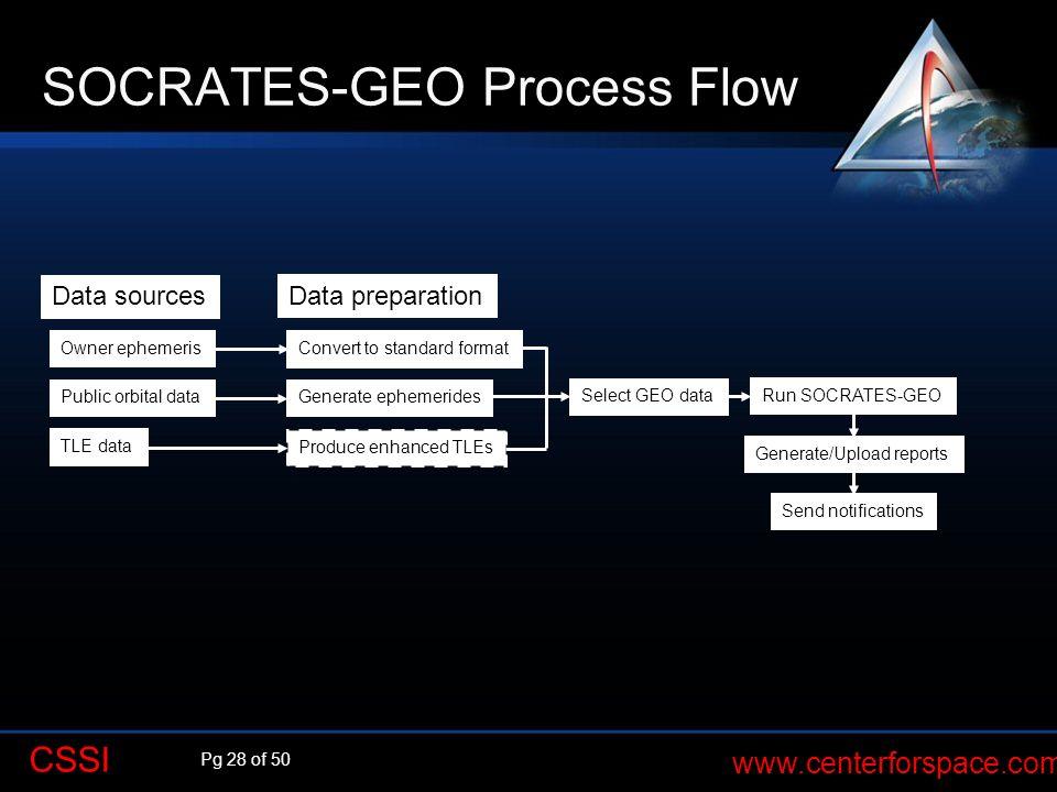Pg 28 of 50 www.centerforspace.com CSSI SOCRATES-GEO Process Flow Data sources Owner ephemeris Public orbital data TLE data Convert to standard format