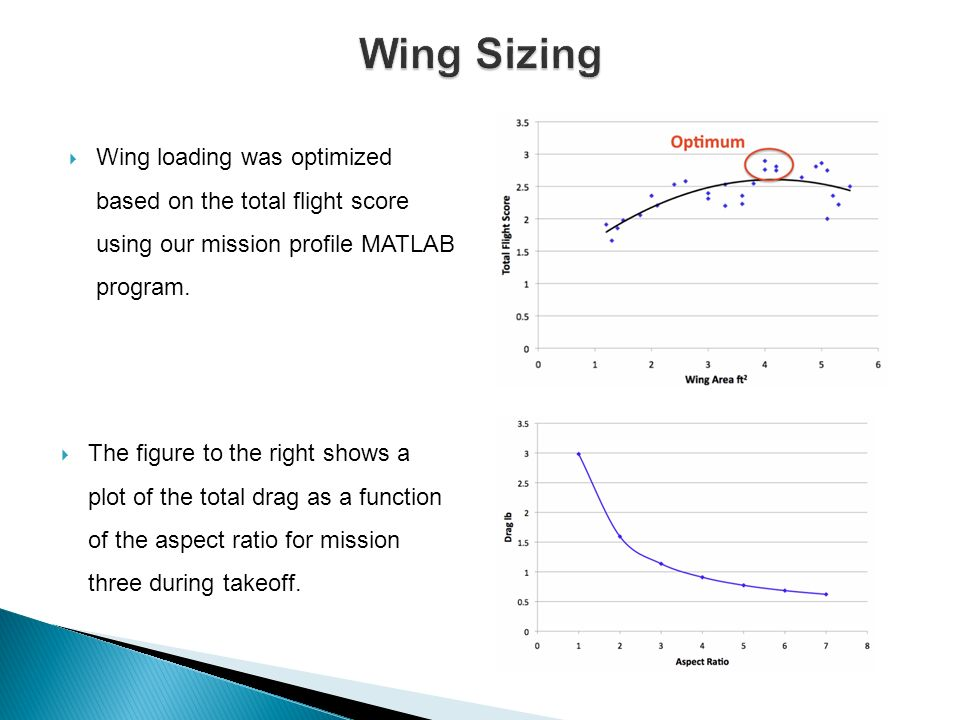 Wing loading was optimized based on the total flight score using our mission profile MATLAB program. The figure to the right shows a plot of the total