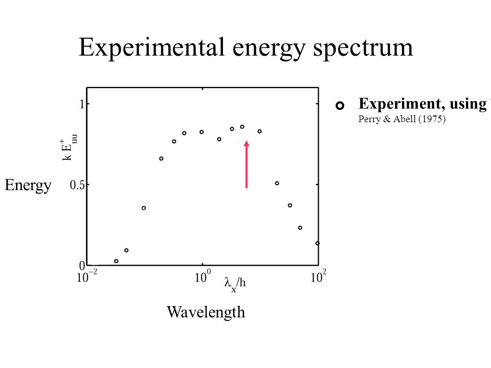 Experimental energy spectrum Wavelength Energy Experiment, using T.H. Perry & Abell (1975)
