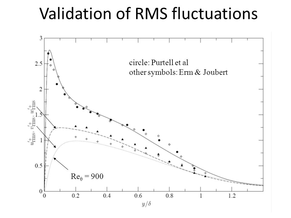 Validation of RMS fluctuations circle: Purtell et al other symbols: Erm & Joubert Re θ = 900