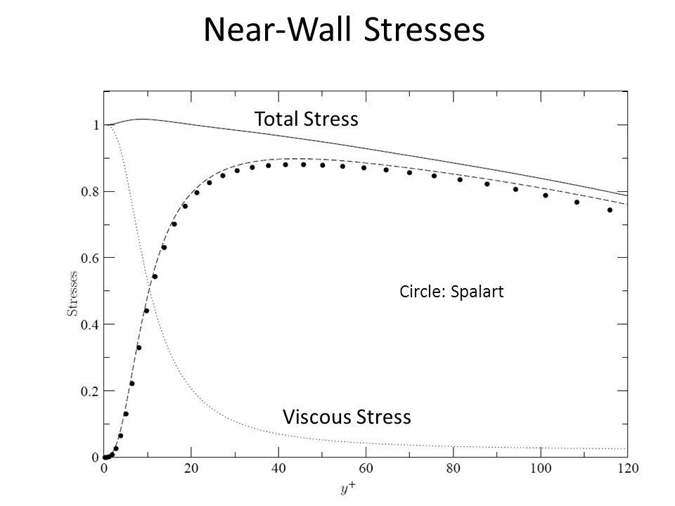 Near-Wall Stresses Circle: Spalart Viscous Stress Total Stress