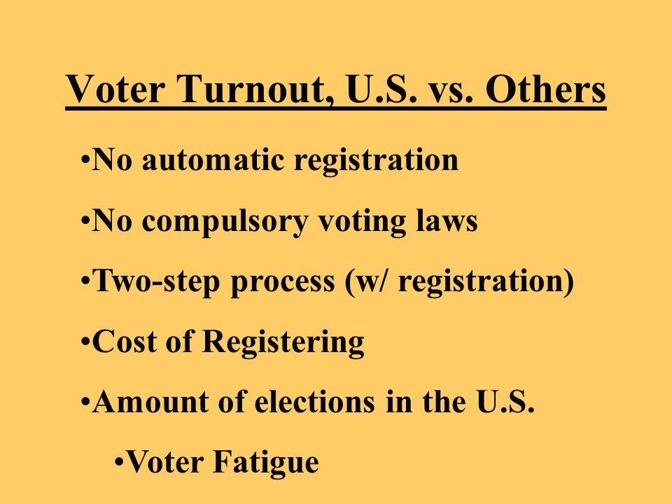 Voter Turnout, U.S. vs.