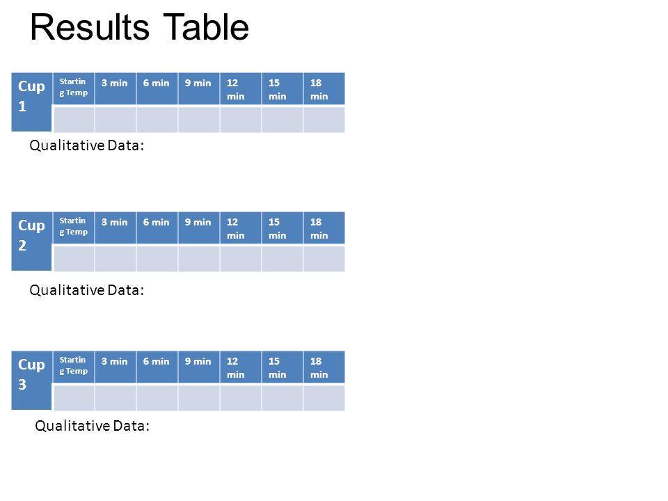 Qualitative Data: Cup 1 Startin g Temp 3 min6 min9 min12 min 15 min 18 min Cup 2 Startin g Temp 3 min6 min9 min12 min 15 min 18 min Cup 3 Startin g Te