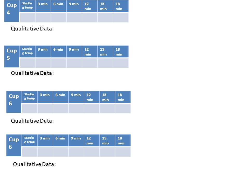Qualitative Data: Cup 4 Startin g Temp 3 min6 min9 min12 min 15 min 18 min Cup 5 Startin g Temp 3 min6 min9 min12 min 15 min 18 min Cup 6 Startin g Te