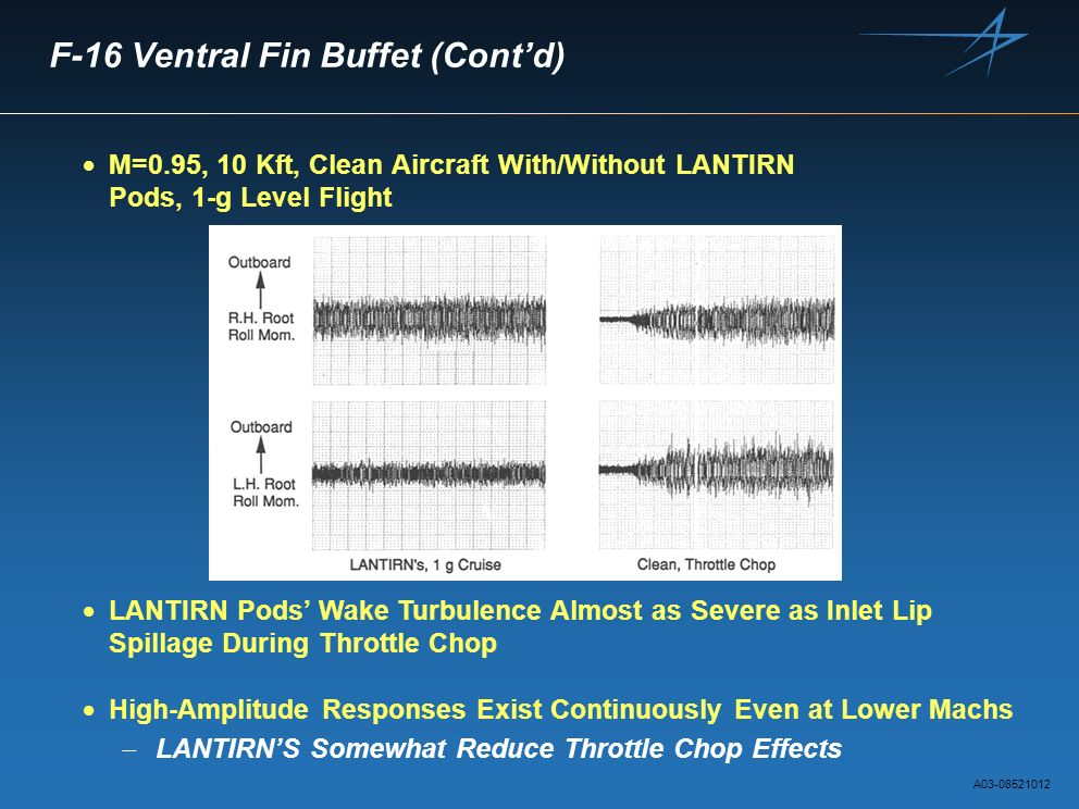 F-16 Ventral Fin Buffet (Contd) M=0.95, 10 Kft, Clean Aircraft With/Without LANTIRN Pods, 1-g Level Flight LANTIRN Pods Wake Turbulence Almost as Seve