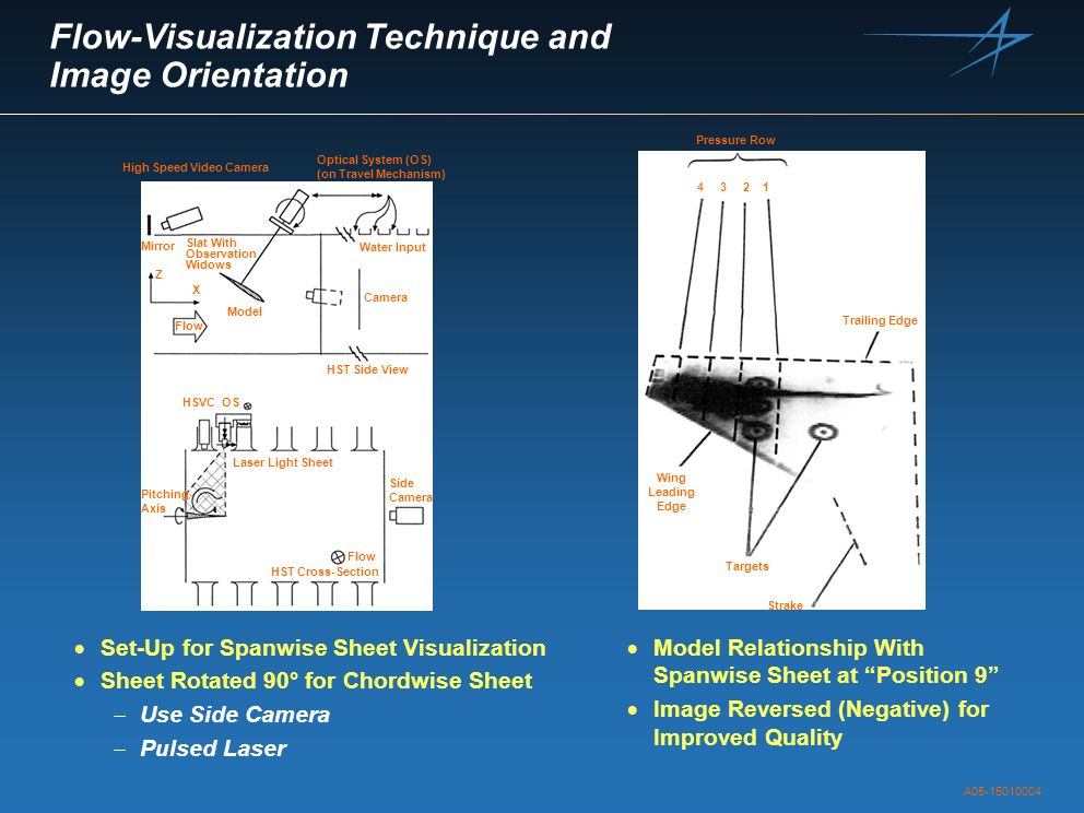 Flow-Visualization Technique and Image Orientation Set-Up for Spanwise Sheet Visualization Sheet Rotated 90° for Chordwise Sheet Use Side Camera Pulse