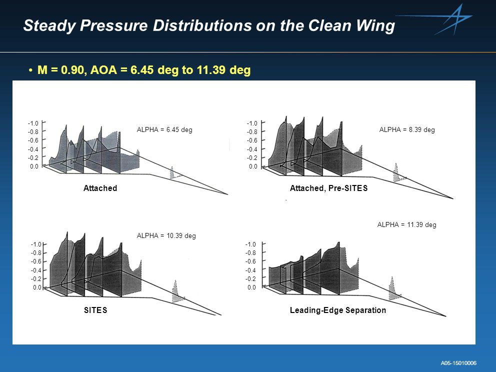 Steady Pressure Distributions on the Clean Wing M = 0.90, AOA = 6.45 deg to 11.39 deg -0.8 -0.6 -0.4 -0.2 0.0 -0.8 -0.6 -0.4 -0.2 0.0 -0.8 -0.6 -0.4 -