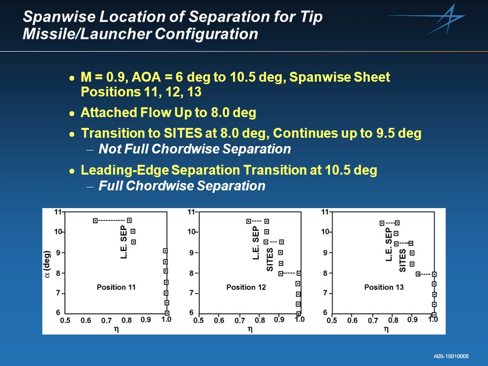 Spanwise Location of Separation for Tip Missile/Launcher Configuration M = 0.9, AOA = 6 deg to 10.5 deg, Spanwise Sheet Positions 11, 12, 13 Attached