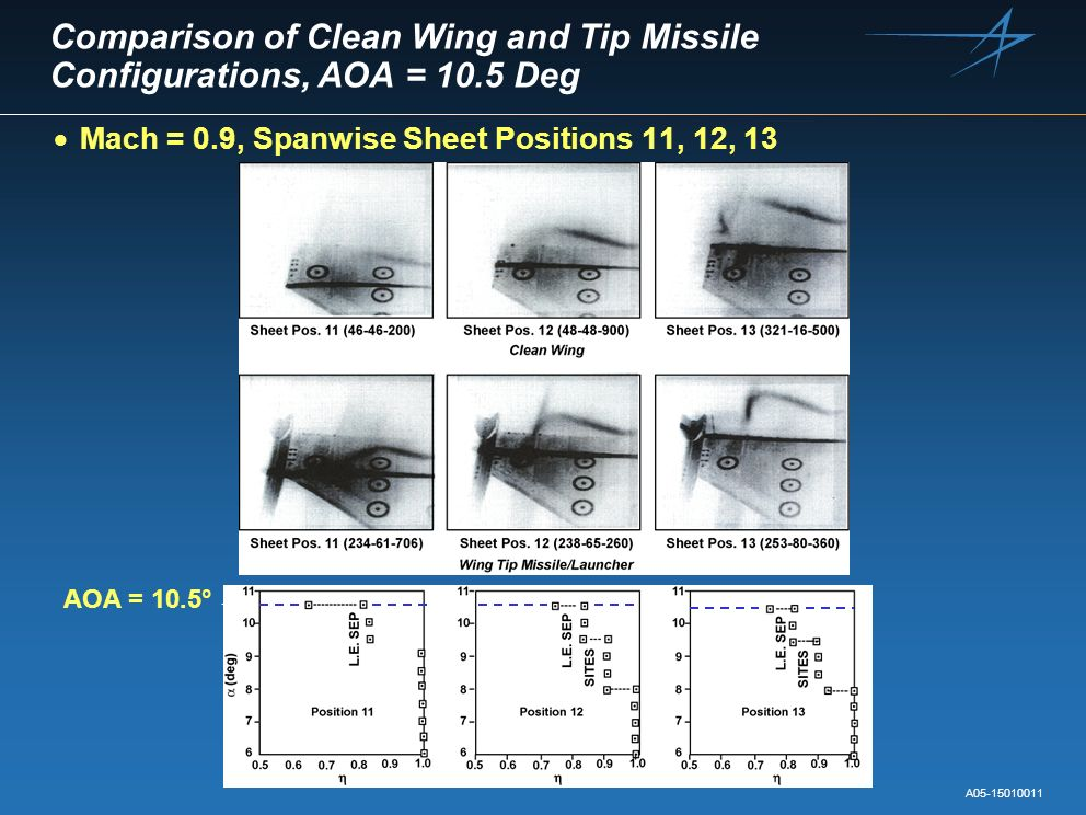 Comparison of Clean Wing and Tip Missile Configurations, AOA = 10.5 Deg Mach = 0.9, Spanwise Sheet Positions 11, 12, 13 A05-15010011 AOA = 10.5°