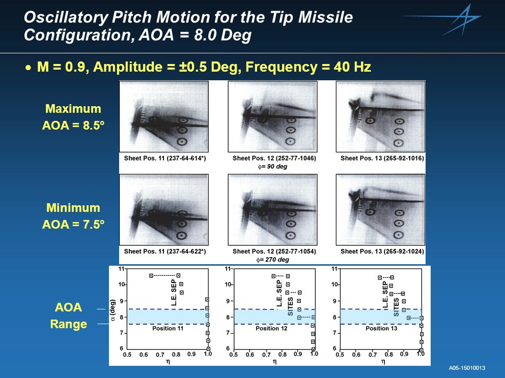 Oscillatory Pitch Motion for the Tip Missile Configuration, AOA = 8.0 Deg M = 0.9, Amplitude = ±0.5 Deg, Frequency = 40 Hz AOA Range A05-15010013 Maxi