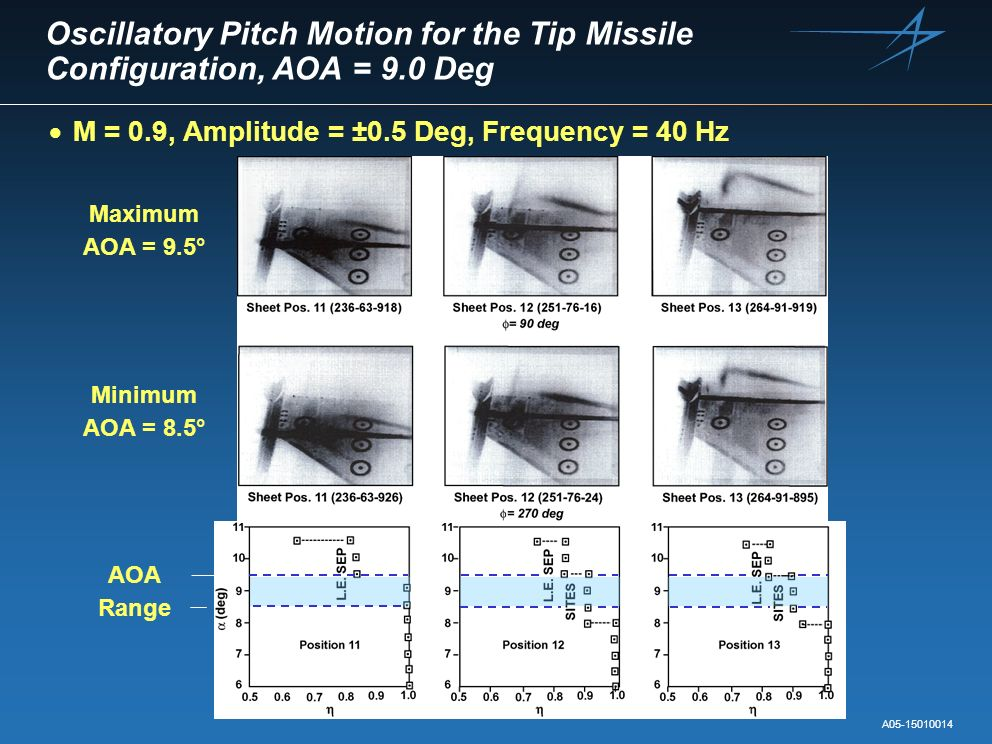 Oscillatory Pitch Motion for the Tip Missile Configuration, AOA = 9.0 Deg A05-15010014 M = 0.9, Amplitude = ±0.5 Deg, Frequency = 40 Hz AOA Range Maxi