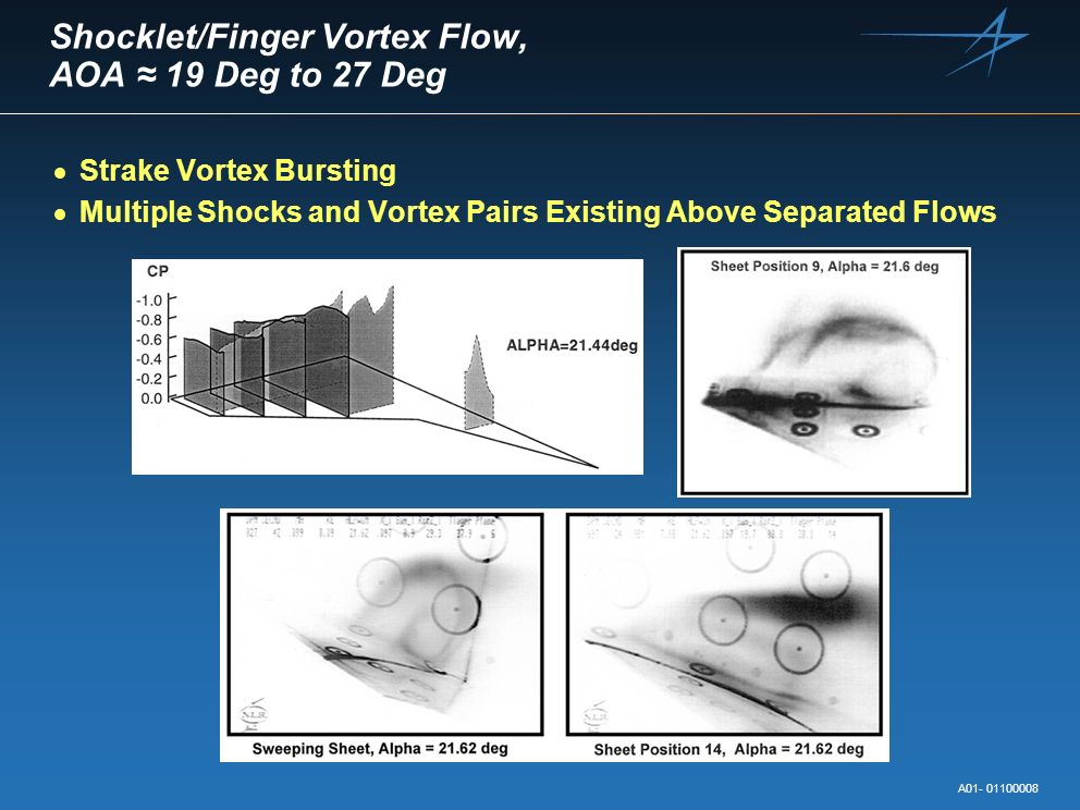 Shocklet/Finger Vortex Flow, AOA 19 Deg to 27 Deg Strake Vortex Bursting Multiple Shocks and Vortex Pairs Existing Above Separated Flows A01- 01100008