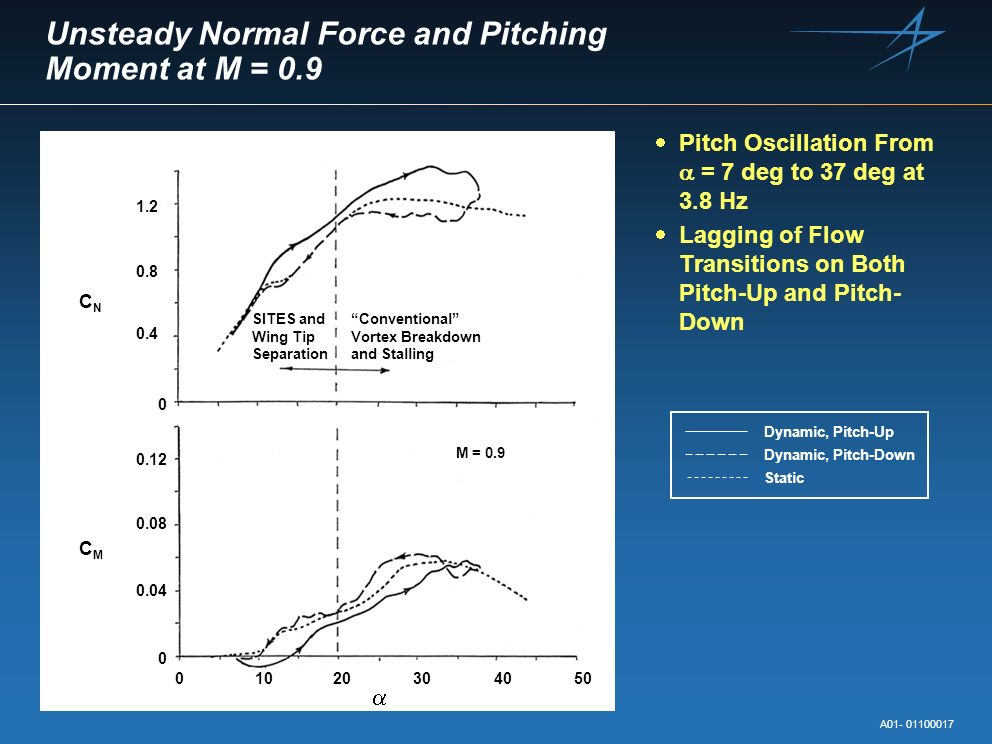 Unsteady Normal Force and Pitching Moment at M = 0.9 Pitch Oscillation From = 7 deg to 37 deg at 3.8 Hz Lagging of Flow Transitions on Both Pitch-Up a